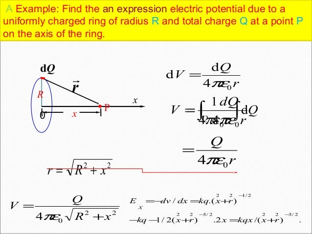 Electric Potential Along Axis Of Charged Ring
