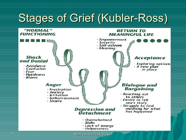 comparison and contrast of grieving stages of kubler ross to that of job The stages of grief according to elizabeth kubler-ross acceptance another model of the stages of grief is that that speak to the brain physiology of grief.