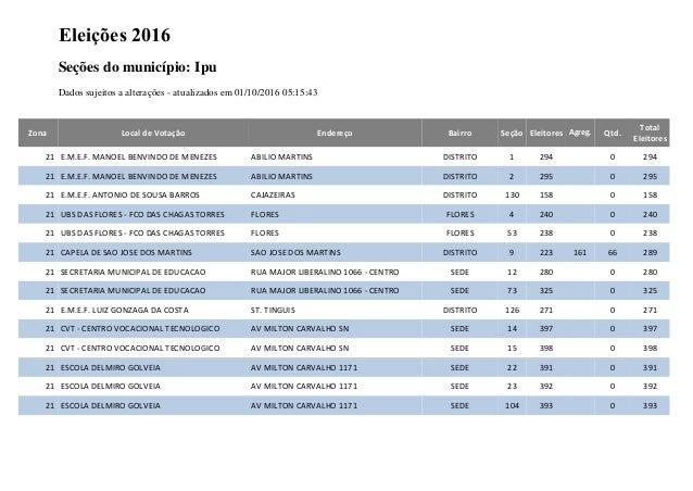 Eleições 2016 Seções do município: Ipu Dados sujeitos a alterações - atualizados em 01/10/2016 05:15:43 Zona Local de Vota...