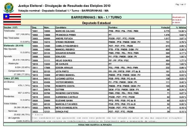 Justiça Eleitoral - Divulgação de Resultado das Eleições 2010 Pág. 1 de 17 Votação nominal - Deputado Estadual 1.º Turno -...