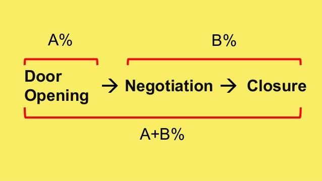 Door Opening Negotiation Closure  A% B% A+B%
