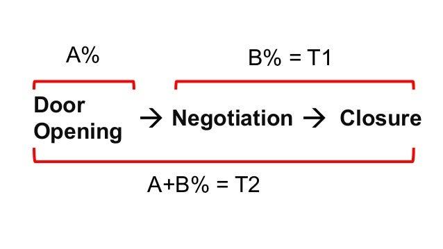 Door Opening Negotiation Closure  A% B% = T1 A+B% = T2