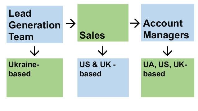 Lead Generation Team Sales Account Managers   Ukraine- based US & UK - based UA, US, UK- based   