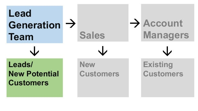 Lead Generation Team Sales Account Managers   Leads/ New Potential Customers New Customers Existing Customers   