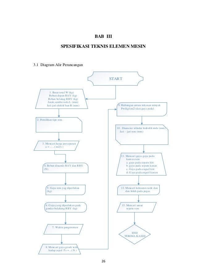 Diagram alir perancangan poros transmisi online schematic diagram elemen mesin ii rh slideshare net ccuart Gallery