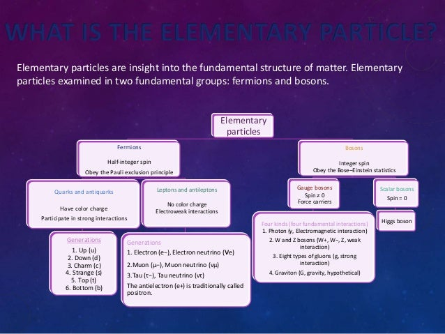 #SciChallenge2017 Elementary particles  Slide 2