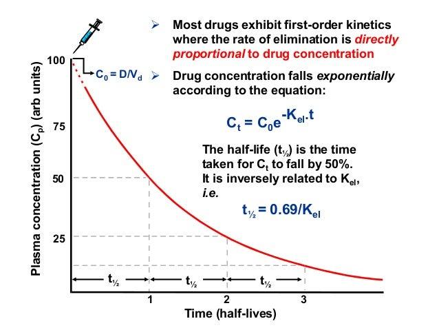 Norvasc Medication Half Life