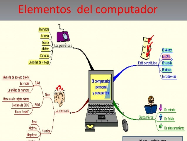 ELEMENTOS DEL COMPUTADOR Elementos del computador