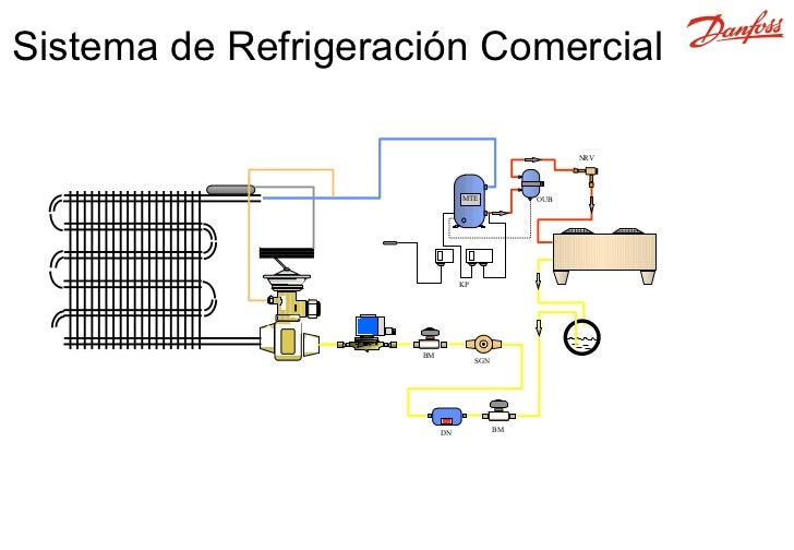 Circuito Basico De Refrigeracion : Elementos básicos refrigeración