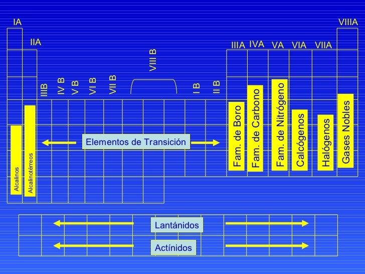 elementos representativos y de transicion - Elementos Representativos Tabla Periodica Definicion
