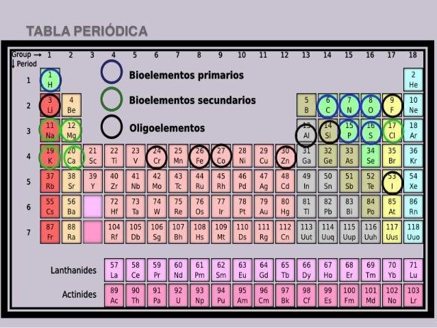 Elementos 6 tabla peridica 12 urtaz Choice Image