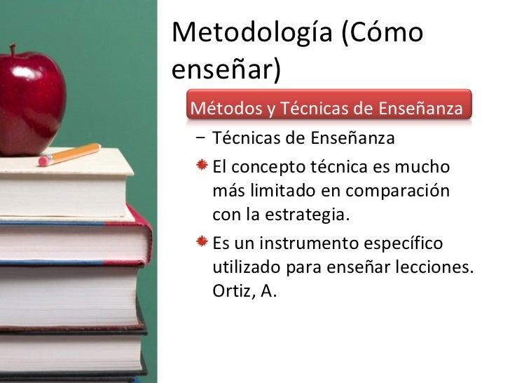 Metodología (Cómo enseñar) <ul><li>Métodos y Técnicas de Enseñanza </li></ul><ul><ul><li>Técnicas de Enseñanza </li></ul><...