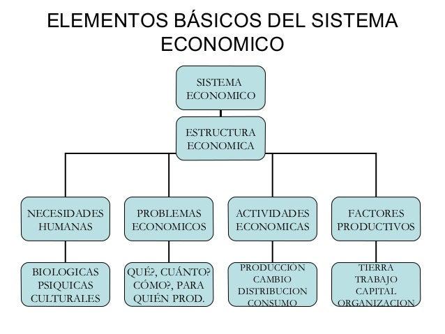 ELEMENTOS BÁSICOS DEL SISTEMA          ECONOMICO                        SISTEMA                       ECONOMICO           ...