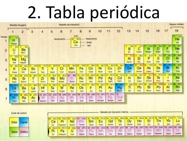 Elementos compuestos tabla peridica 18 urtaz Choice Image