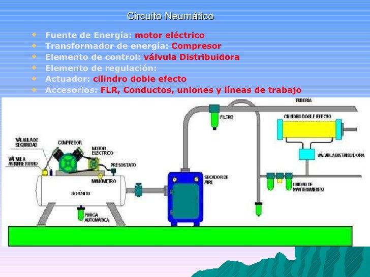 Circuito Neumatico : Elementos de circuito