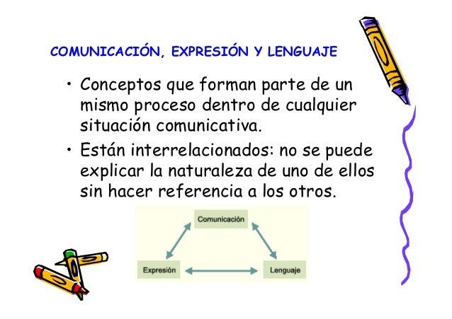 COMUNICACIÓN, EXPRESIÓN Y LENGUAJE • Conceptos que forman parte de un mismo proceso dentro de cualquier situación comunica...