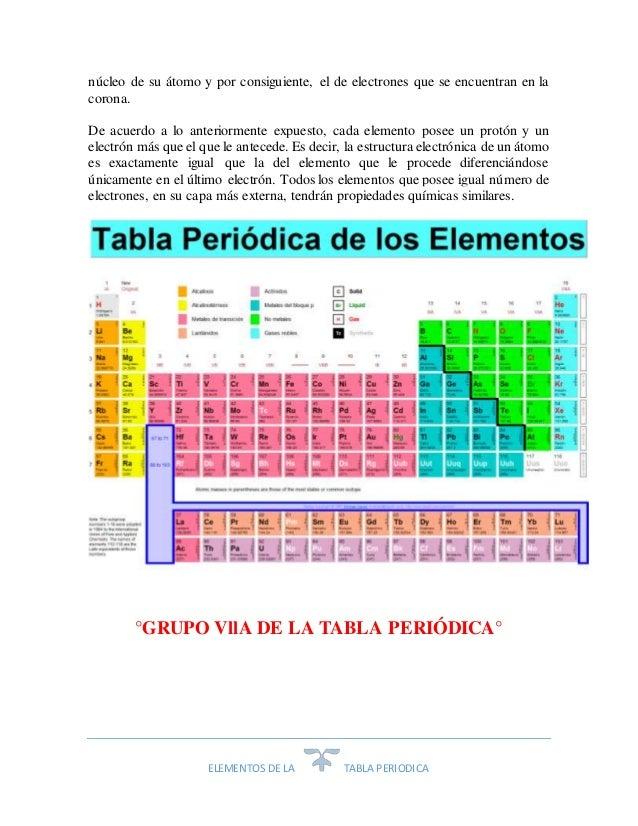 Elementos de la tabla periodica elementos de la tabla periodica urtaz Images