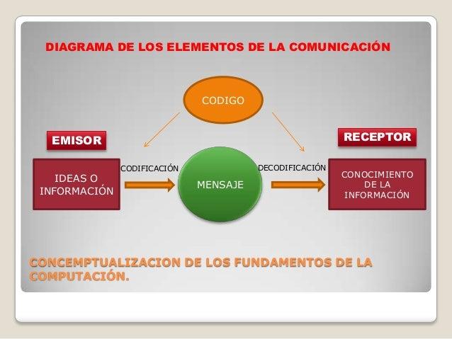 DIAGRAMA DE LOS ELEMENTOS DE LA COMUNICACIÓN                              CODIGO  EMISOR                                  ...