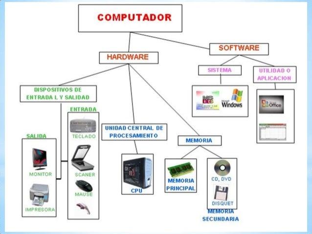 Elementos del hardware y software for Elementos de hardware
