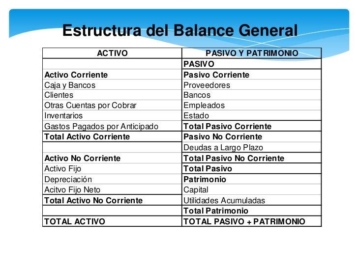 Balance Inicial Lessons Tes Teach