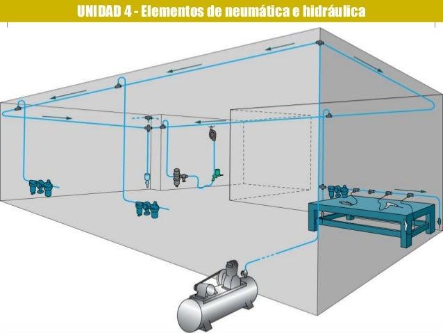 UNIDAD 4 - Elementos de neumática e hidráulica