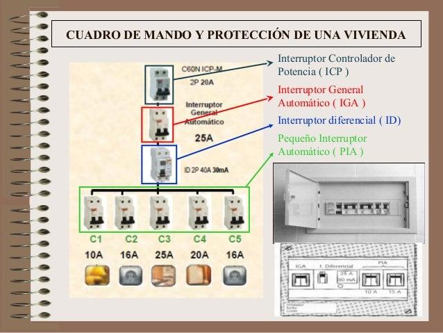 Elementos de seguridad for Cuadro electrico de una vivienda