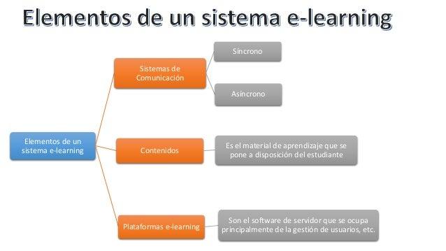 Elementos de un sistema e-learning Sistemas de Comunicación Síncrono Asíncrono Contenidos Es el material de aprendizaje qu...