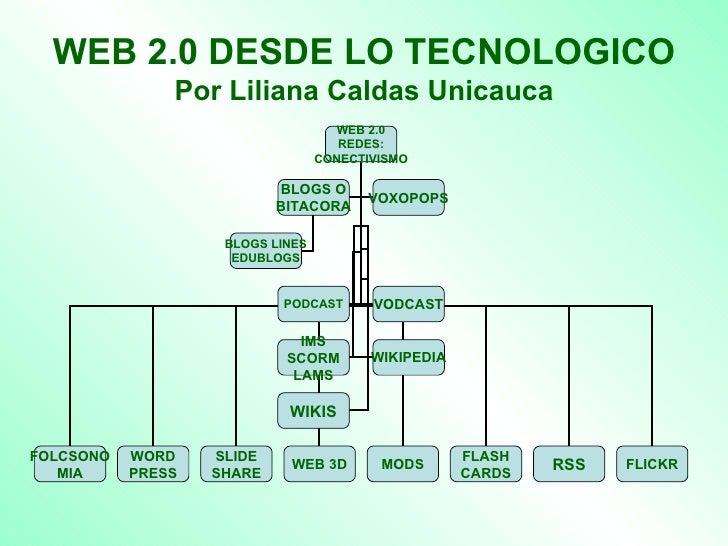 WEB 2.0 DESDE LO TECNOLOGICO Por Liliana Caldas Unicauca WEB 2.0 REDES: CONECTIVISMO FOLCSONO MIA WORD PRESS SLIDE SHARE W...