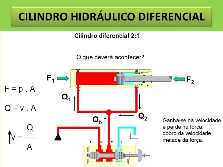Circuito Hidraulico Simple : Circuito hidraulico cilindro simple efecto