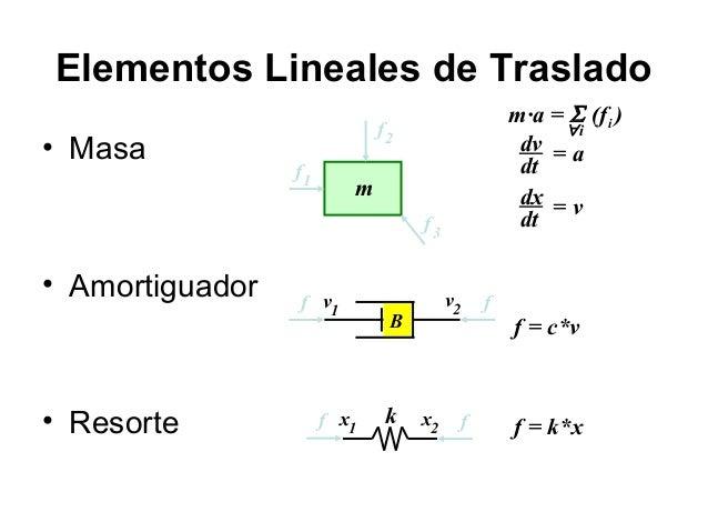 Elementos Lineales de Traslado • Masa  m·a = Σ (fi ) ∀i dv = a dt dx = v dt  f2 f1  m f3  • Amortiguador  • Resorte  f v1 ...
