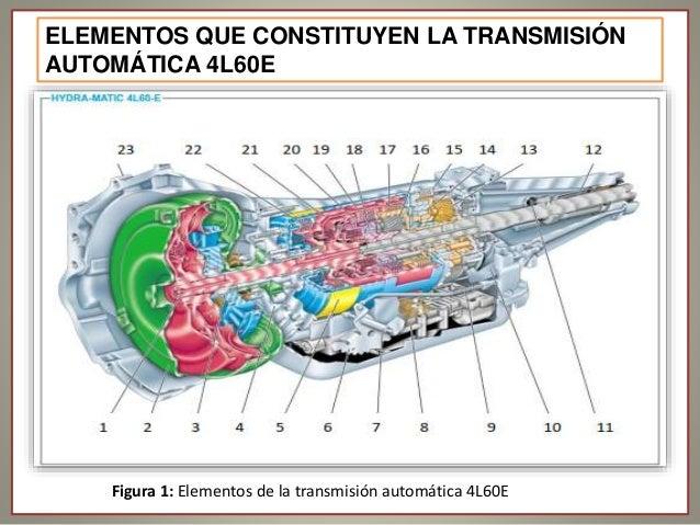 Partes de la transmision hidrostatica