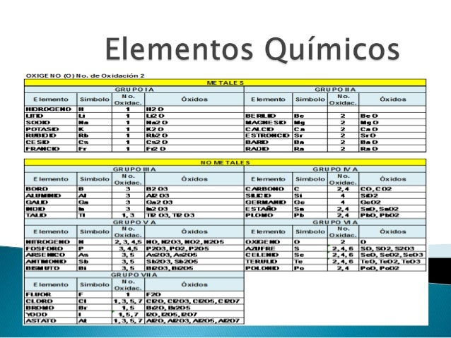 es aquel que interviene en la formacin de compuestos qumicos con caracterstica de los elementos - Tabla Periodica De Los Elementos Quimicos Por Familias
