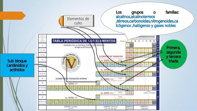 Elementos qumicos y tabla peridicavel octavo 16 los grupos o familias alcalinosalcalinoterreos urtaz Gallery