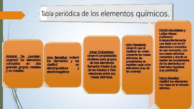 Elementos qumicos y tabla peridicavel octavo 7 urtaz Image collections