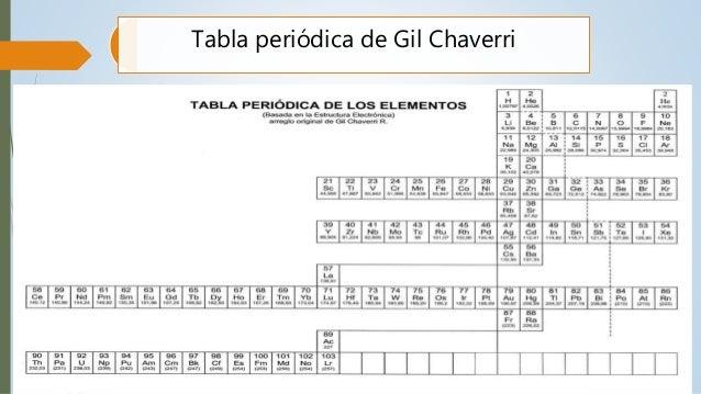 tabla periodica gil chaverri