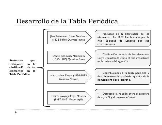 Elementos qumicos y su clasificacin bosquejo general del tomo 3 desarrollo de la tabla peridica urtaz Choice Image