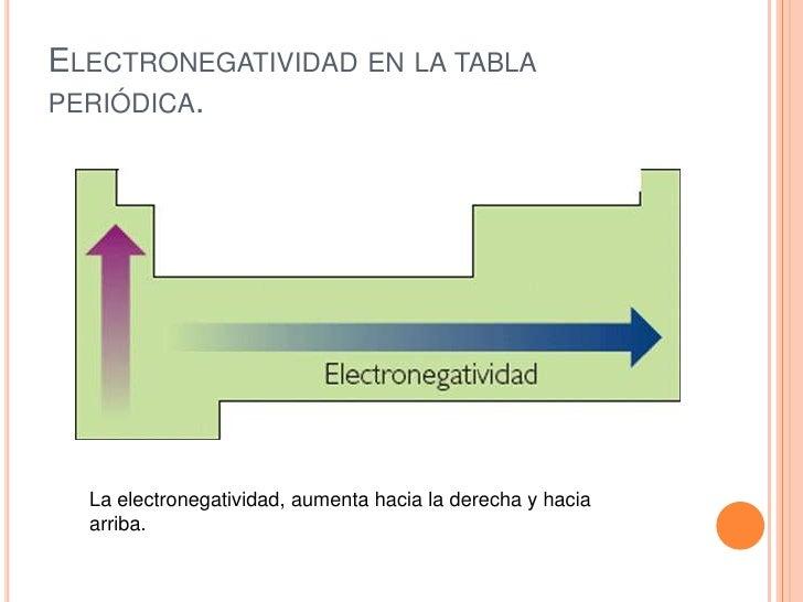 Elementos y compuestos electronegatividad en la tabla peridica urtaz Images