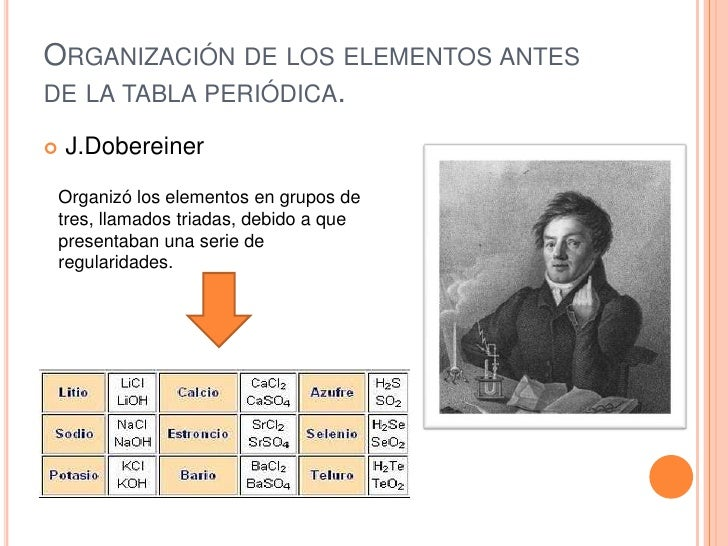 tabla periodica organizacion y regularidades de los elementos quimicos wikipedia - Organizacion De La Tabla Periodica Moderna Wikipedia