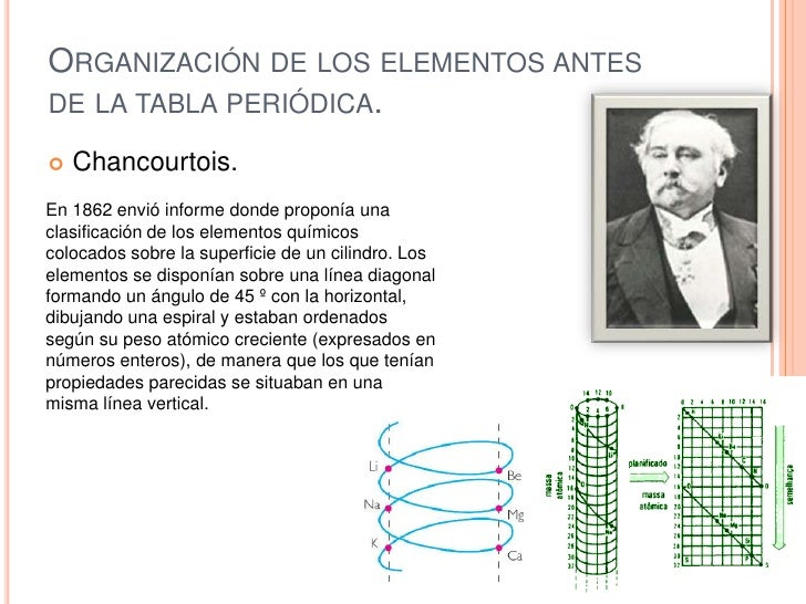 Elementos y compuestos organizacin de los elementos antes de la tabla peridica urtaz Gallery