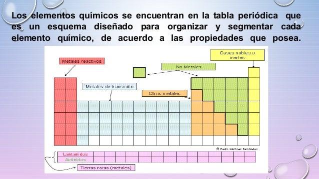El tomo elementos compuestos qumicos y mezclas lic javier cucaita 7 los elementos qumicos se encuentran en la tabla peridica urtaz Choice Image