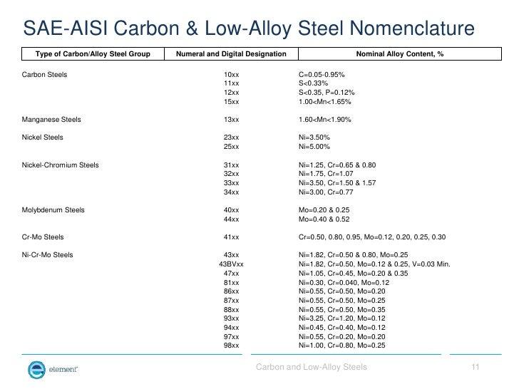 sae 1020 carbon ...1020 Steel Properties