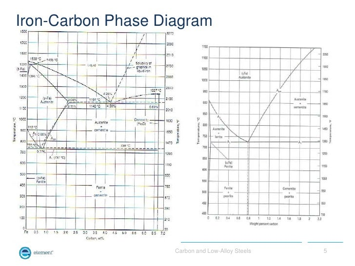 Low Carbon Steel Phase Diagram Trusted Wiring Diagram