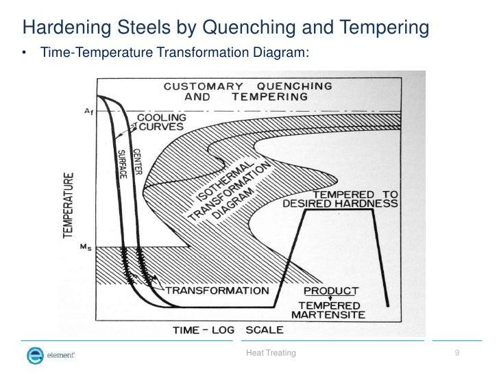 Heat treating basics hardening ccuart Images