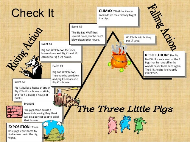 Big bad wolf diagram wiring diagram elements of a plot diagram with 3 little pigs rh slideshare net hansel and gretel hansel and gretel ccuart Images