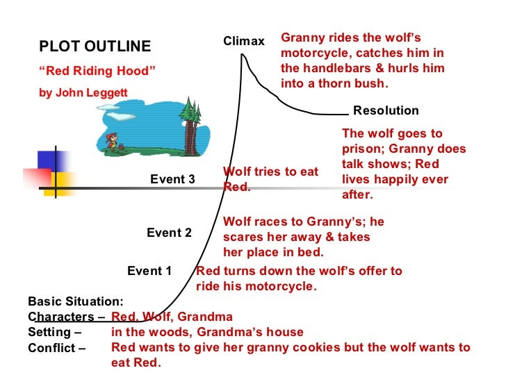 theme and narrative elements for little red riding hood Roald dahl little red riding hood and the wolf narrative poem from revolting rhymes is full of humor determine a theme of a story structural elements of poems.