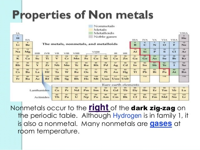 Elements and compounds in our surroundings non metals 37 urtaz Choice Image
