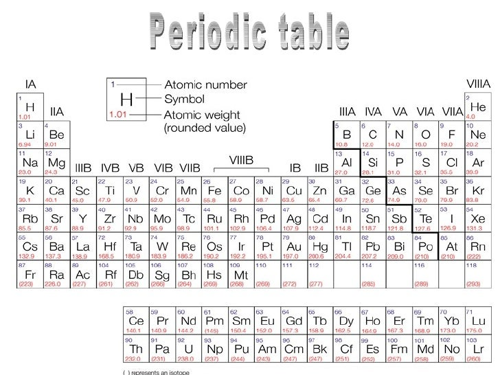 Periodic ...
