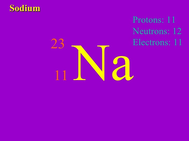 Elements And Periodic Table