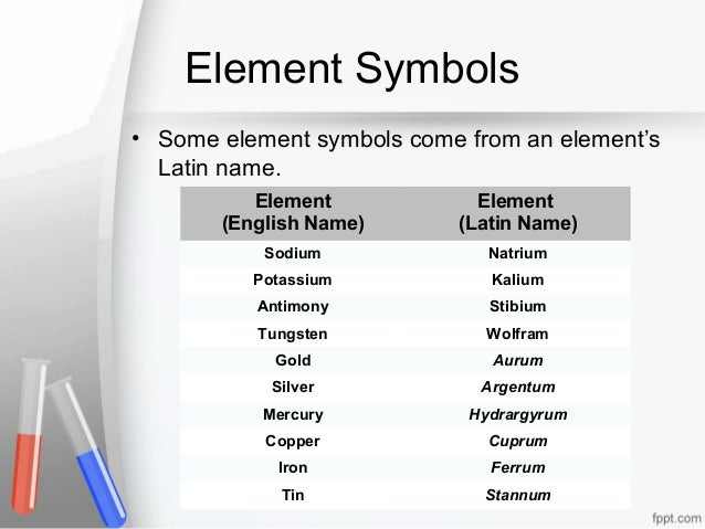 Elements and the periodic table - Tungsten symbol periodic table ...