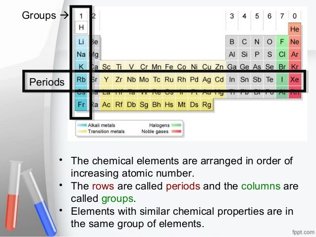 Period table groups images periodic table of elements list elements and the periodic table urtaz Choice Image